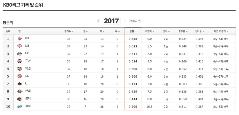 KBO Standings May 16 2017