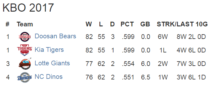 top 4 standings